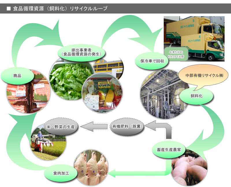 事業内容|中部有機リサイクル(...